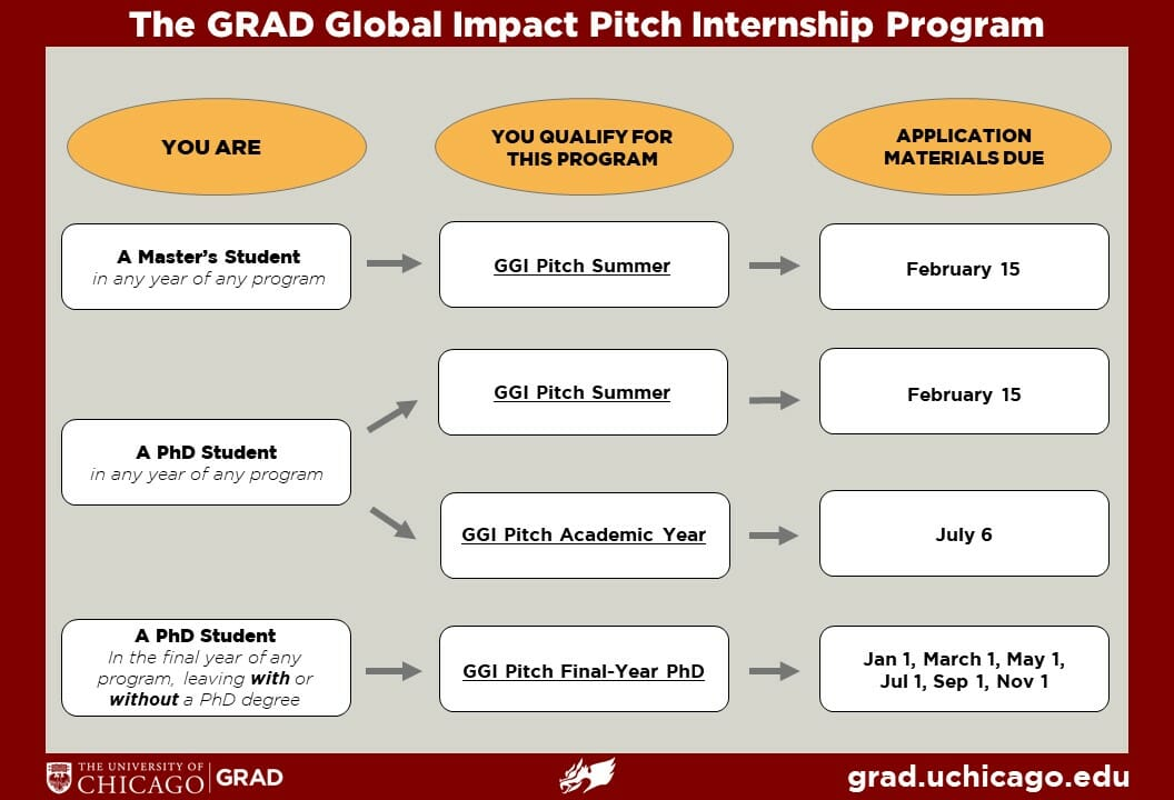 Overview of Pitch Programs